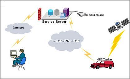 GPS-SMS autoalarm